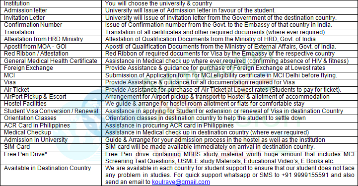 Services Offered by Admission Advisor & Other Advantages